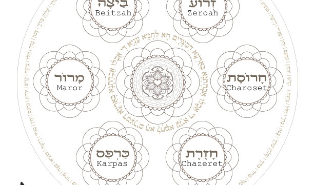 picture regarding Printable Haggadahs identify Pover Plate-Custom made Invest in For Alexandra-Pesach Seder plate