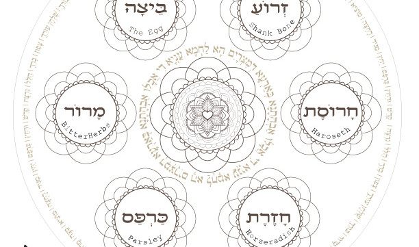photo about Printable Seder Plate known as Pover Plate-Personalized Invest in For Alexandra-Pesach Seder plate