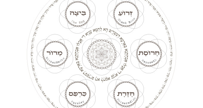graphic relating to Printable Seder Plate identified as Pesach Seder Plate-Pover Coloring Web site-1 Printable Style